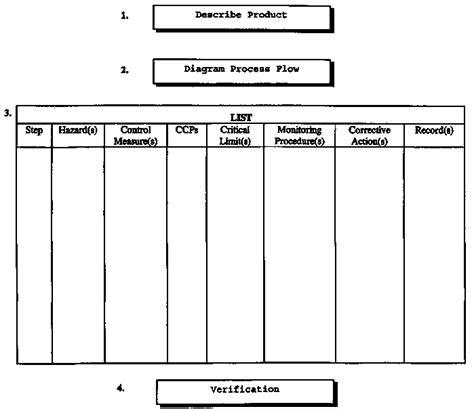 Django Template Context Processor Exle by Haccp Decision Tree