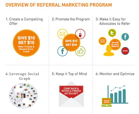Marketing Program by Overview Of Referral Marketing Program