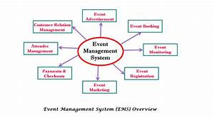 Event Management System Is Software That Is A Great