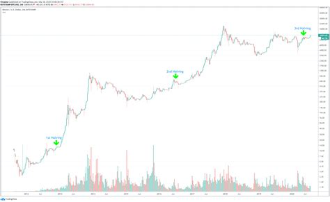 The daily trading volume of btc = the real supply of. 1 Bitcoin Halving Countdown & Date ETA (BTC Clock)
