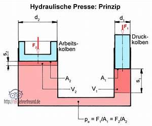 Zylinderhöhe Berechnen : hydraulischer wagenheber funktionsweise automobil bau auto systeme ~ Themetempest.com Abrechnung
