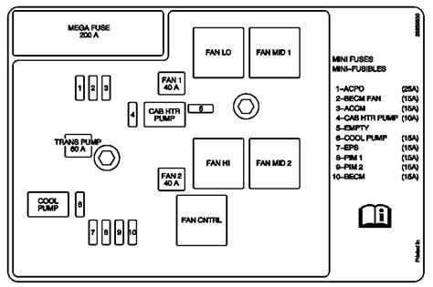 Chevrolet Tahoe Fuse Box Diagrams Ricks Free Auto