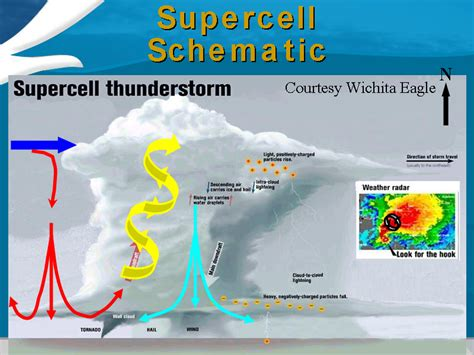 What to Look for Tornado Funnel Cloud