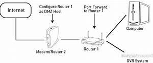 Multiple Router Port Forwarding Guide