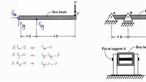 Lecture 2  Problem 1  Shear Stress In A Pin Support Of A Beam