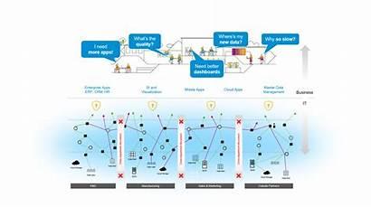 Data Problems Sap Hub Solution Landscape Creative