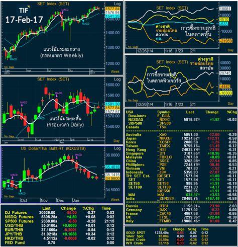 สรุปภาวะตลาด ศุกร์ที่ 17 ก.พ. 60 .. SET Index ปิดบวกเบา ๆ แนวโน้มระยะสั้นยังไม่สวย แต่ระยะกลางพอ ...