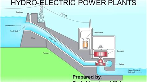 Hydroelectric Power Plant Hydel Youtube