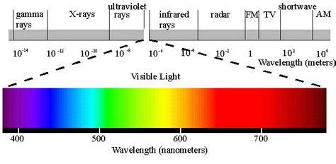 blue light wavelength different chart of em spectrum
