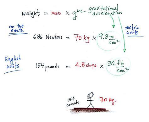 Gravity Unit : Newton's Law Of Universal Gravitation
