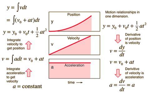 Lab Galileo's Incline  Ap Physics 1 Online