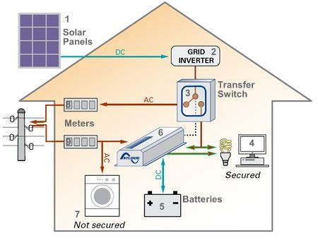 Basic Home Wiring Diagram Solar by Solar Panels Diagram Search For Presentations