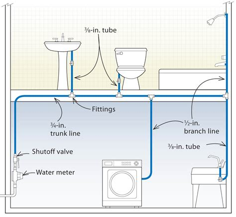 delta kitchen faucet leak three designs for pex plumbing systems homebuilding