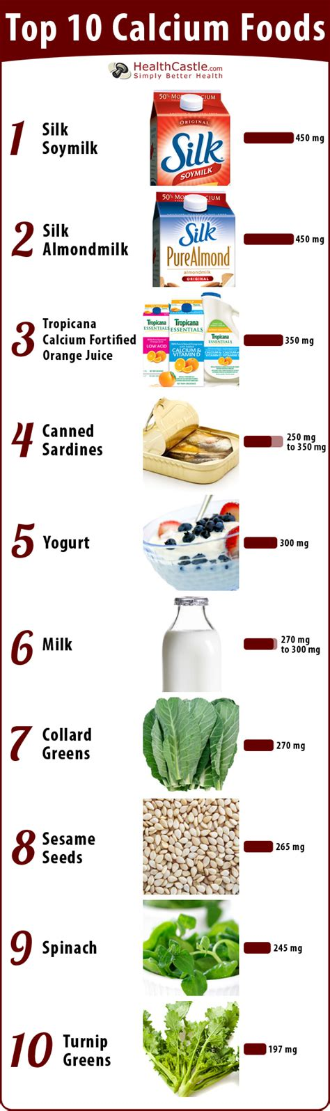 top 10 cuisines in the top 10 calcium foods poster from health castle calcium