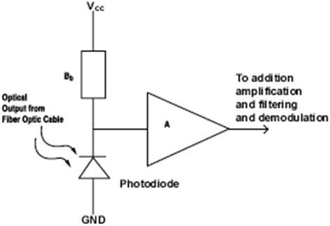Fiber Optic Communications For The Premises Environment