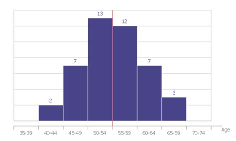 normal distribution graph template histogram