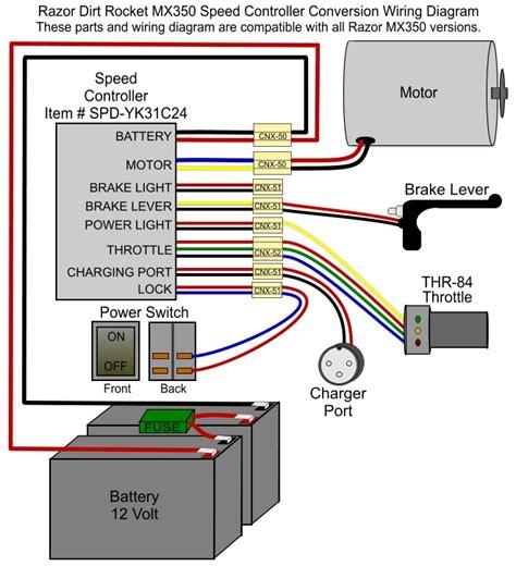Razor Version Control Modification