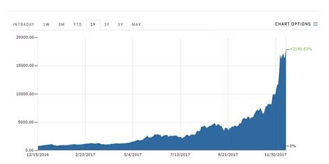 bitcoin prices hits  high  december  business insider