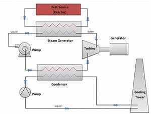 Schematic Diagram Of A Pressurized Water Reactor And The