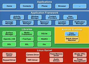 Android Os Architecture Explained For Non Techies