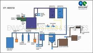 Sewage Treatment Plants  Mixed Bed Bio Reactors