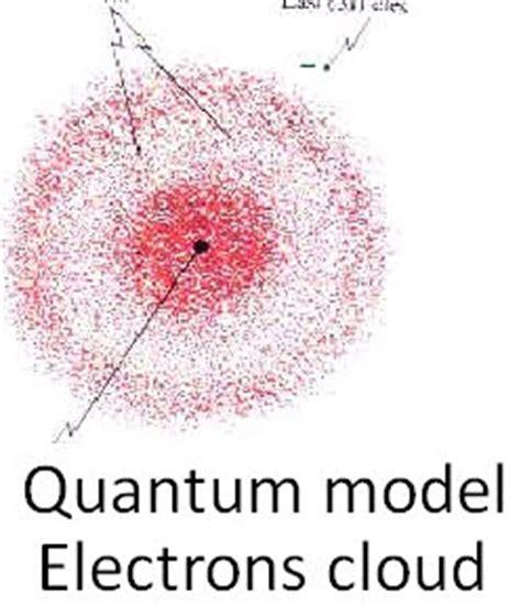 NepaChem: Practical Approaches of Quantum Chemistry [part 1]