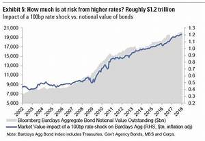 Fed Sounds The Alarm On Overvalued Stocks, Hedge Fund ...