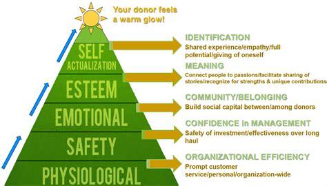 donor hierarchy