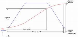 Beschleunigung Berechnen Ohne Zeit : bewegungsprofil ~ Themetempest.com Abrechnung