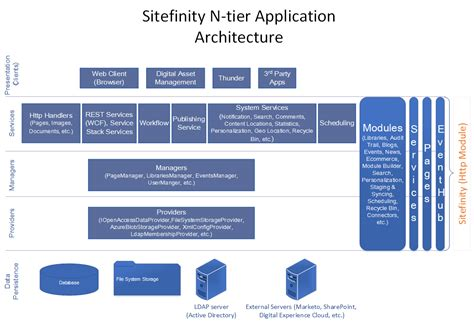 Architecture  Sitefinity Cms Sitefinity Overview
