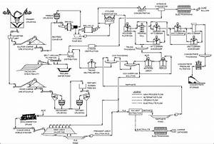 Urea Process Flow Diagram  Urea  Free Engine Image For