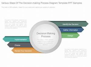 Various Steps Of The Decision Making Process Diagram