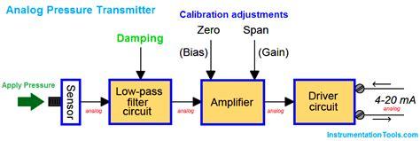 smart transmitters lrv urv instrumentation tools