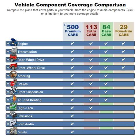 Ford ESP Extended Warranty Levels Of Coverage