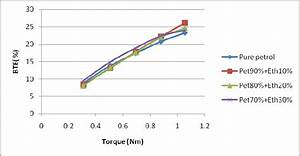 Engine Torque  U2013 Brake Thermal Efficiency Chart