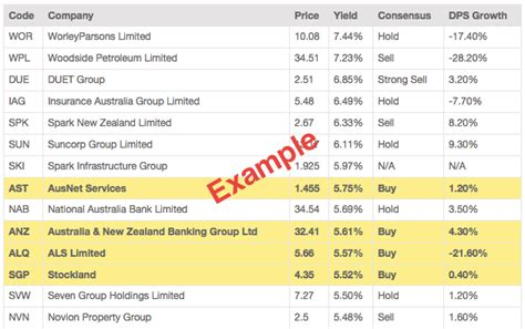 Div Yield Calculation by Basics Of Dividend Yield Investing Australia Market Index