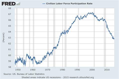 bureau of labor statistics disturbing charts update 17