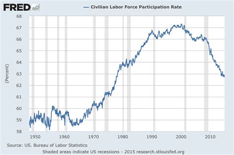 the bureau of labor statistics disturbing charts update 17