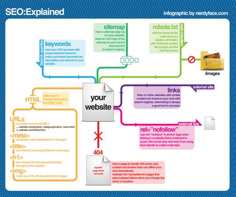 Seo Explained 10 essential infographics to create a digital marketing plan