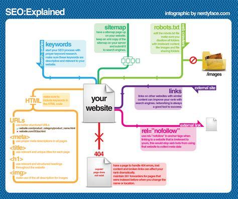 Seo Website Marketing - 10 essential infographics to create a digital marketing plan