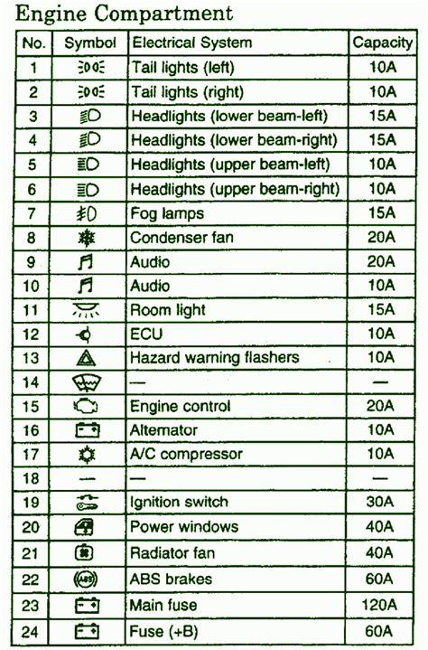 headlight for 2004 hyundai santa fe 2002 mitsubishi diamante engine compartment fuse box diagram circuit wiring diagrams