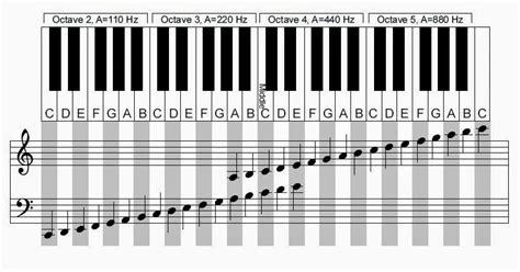 si鑒e piano toquemos música clave de sol y fa do