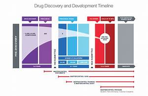 pharmaceutical document management With document management companies in usa