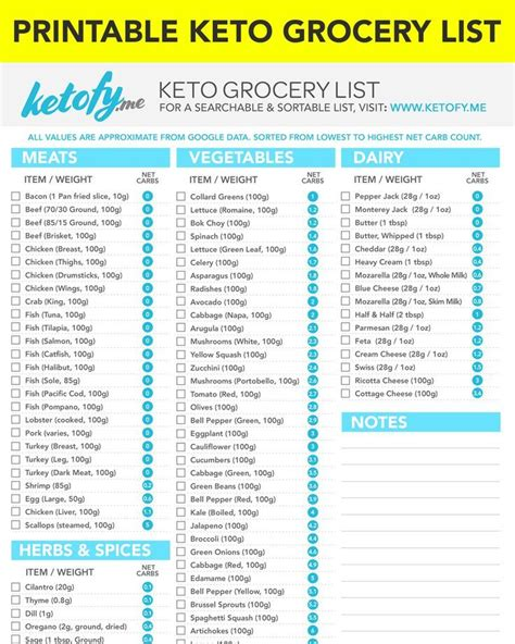 ketogenic diet grocery list  print
