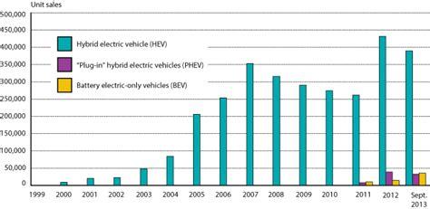 figure   sales  hybrid plug  hybrid  battery