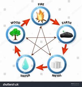 Element Metall Feng Shui : feng shui destructive cycle five elements stock vector ~ Lizthompson.info Haus und Dekorationen