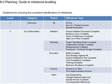 project milestones template pmo manual pmo book pmo guide
