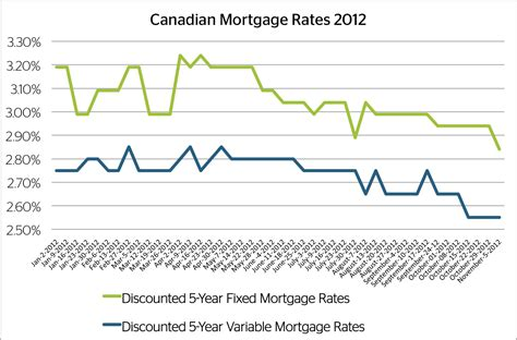 We did not find results for: Monday Mortgage Update: November 5, 2012 | Ratehub.ca