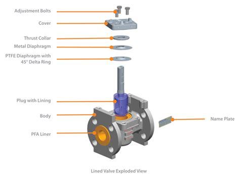 Fluoroseal® Ansi Lined Plug