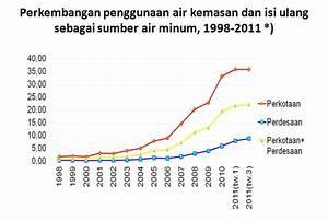 Statistik Itu Seni  Arti Dan Kegunaan Statistik